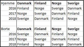 Hjemme og borte Nordisk Liga