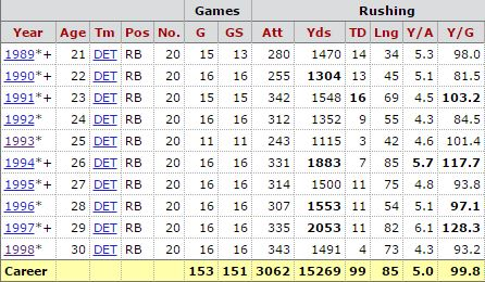 Barry Sanders career rushing stats