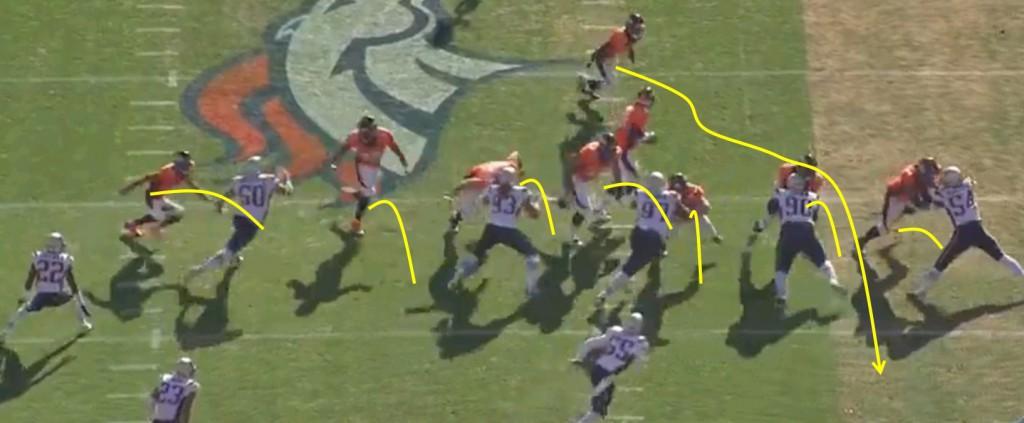 Manning starter under center, roterer med spillet og gir ballen til runningbacken. Offensiv linje, tight ends og receivere blokker alle i samme retning for å skape åpninger, mens running back er tålmodig bak de store gutta inntil åpningen vises. Da smetter han gjennom. På spillet her vist løper Hillman for 7 yards.