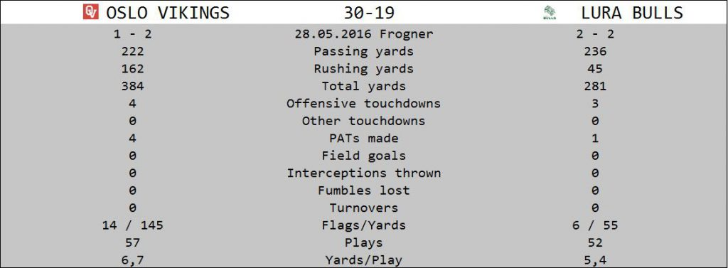 Vikings vs Bulls stats 2016