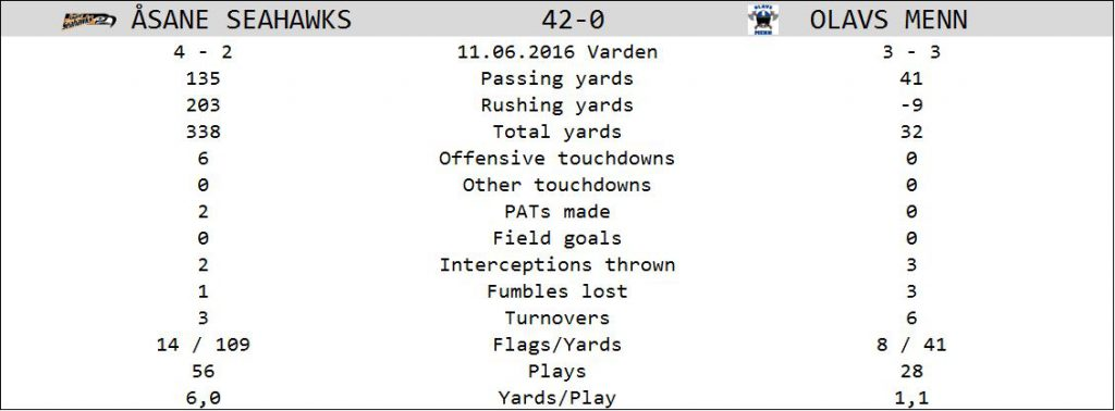 Stats Seahawks vs OM 20160611