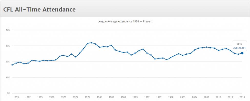 CFL All-time attendance